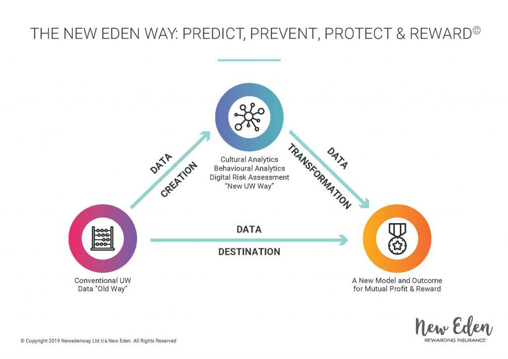 Behavioural Analytics: The New Eden Way - Predict, Prevent, Protect & Reward